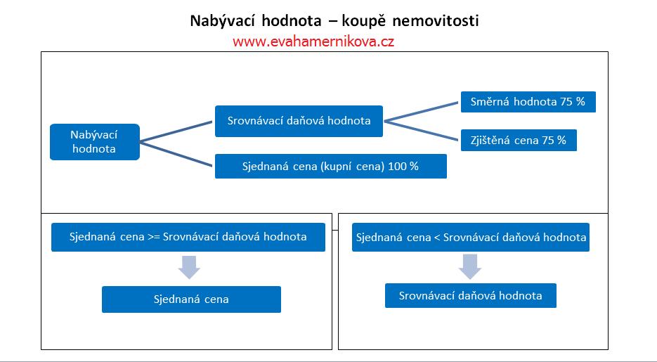 Schéma nabývací hodnoty