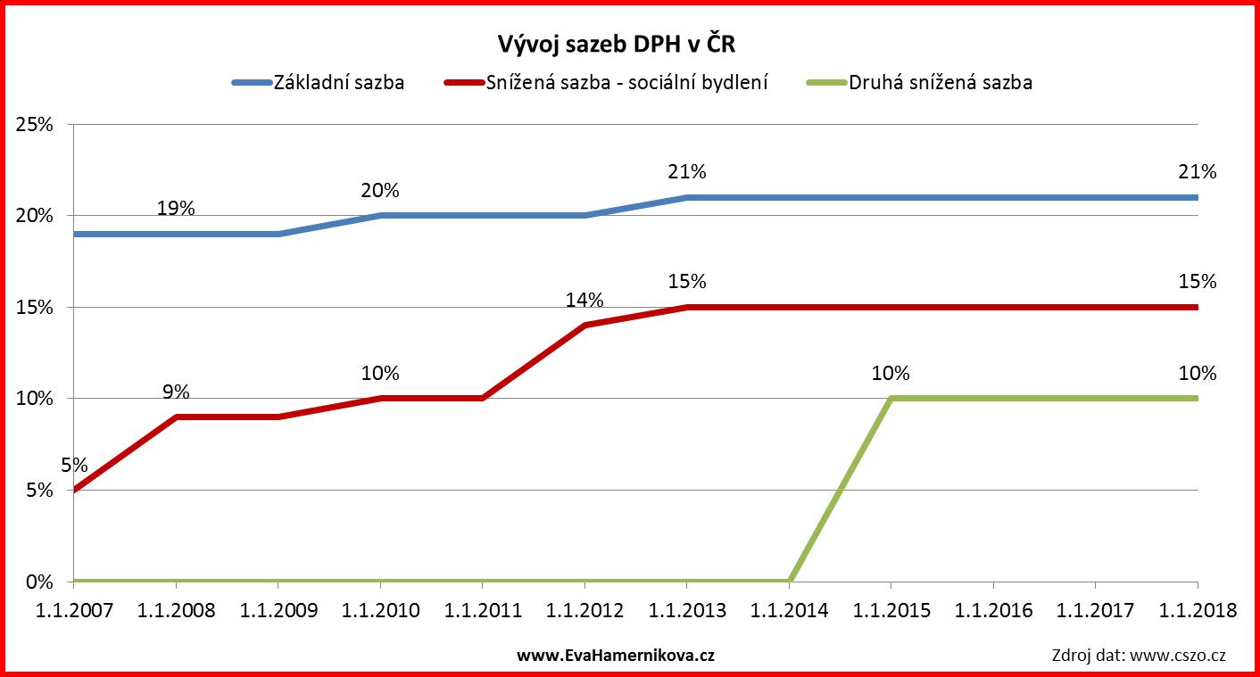 Vývoj sazby DPH vČR - graf